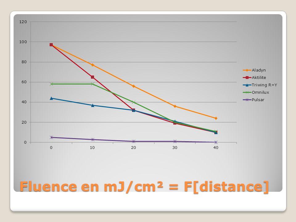 Fluence en mJ/cm² = F[distance]
